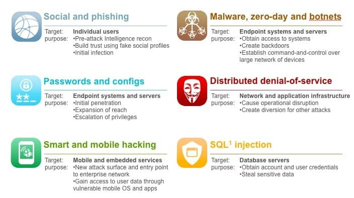 how to detect cyber threats